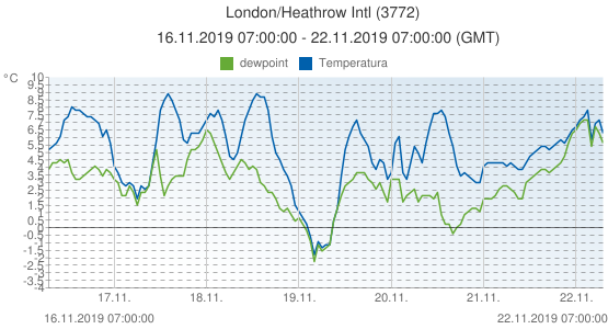 London/Heathrow Intl, Gran Bretagna (3772): Temperatura & dewpoint: 16.11.2019 07:00:00 - 22.11.2019 07:00:00 (GMT)