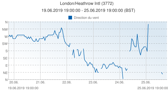 London/Heathrow Intl, Grande-Bretagne (3772): Direction du vent: 19.06.2019 19:00:00 - 25.06.2019 19:00:00 (BST)