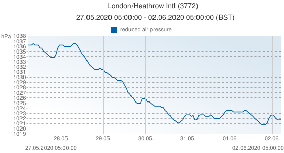 London/Heathrow Intl, Grande-Bretagne (3772): reduced air pressure: 27.05.2020 05:00:00 - 02.06.2020 05:00:00 (BST)