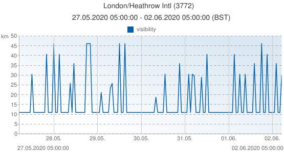 London/Heathrow Intl, Grande-Bretagne (3772): visibility: 27.05.2020 05:00:00 - 02.06.2020 05:00:00 (BST)