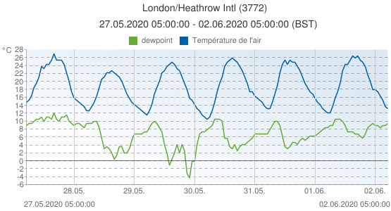 London/Heathrow Intl, Grande-Bretagne (3772): Température de l'air & dewpoint: 27.05.2020 05:00:00 - 02.06.2020 05:00:00 (BST)