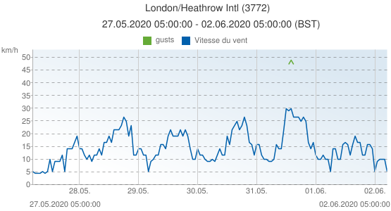 London/Heathrow Intl, Grande-Bretagne (3772): Vitesse du vent & gusts: 27.05.2020 05:00:00 - 02.06.2020 05:00:00 (BST)