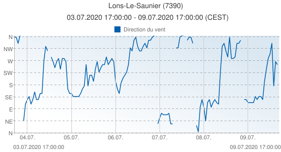 Lons-Le-Saunier, France (7390): Direction du vent: 03.07.2020 17:00:00 - 09.07.2020 17:00:00 (CEST)