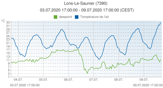 Lons-Le-Saunier, France (7390): Température de l'air & dewpoint: 03.07.2020 17:00:00 - 09.07.2020 17:00:00 (CEST)