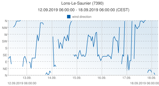 Lons-Le-Saunier, France (7390): wind direction: 12.09.2019 06:00:00 - 18.09.2019 06:00:00 (CEST)