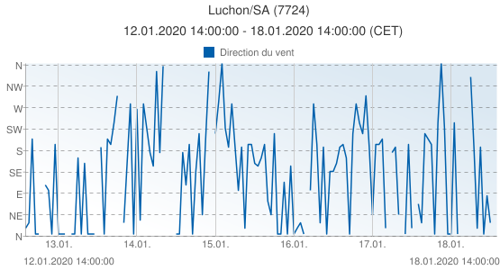 Luchon/SA, France (7724): Direction du vent: 12.01.2020 14:00:00 - 18.01.2020 14:00:00 (CET)