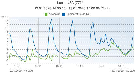 Luchon/SA, France (7724): Température de l'air & dewpoint: 12.01.2020 14:00:00 - 18.01.2020 14:00:00 (CET)