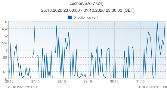 Luchon/SA, France (7724): Direction du vent: 25.10.2020 23:00:00 - 31.10.2020 23:00:00 (CET)