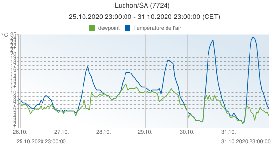Luchon/SA, France (7724): Température de l'air & dewpoint: 25.10.2020 23:00:00 - 31.10.2020 23:00:00 (CET)
