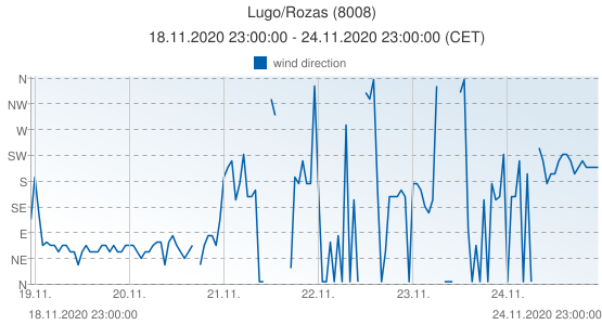 Lugo/Rozas, Spain (8008): wind direction: 18.11.2020 23:00:00 - 24.11.2020 23:00:00 (CET)