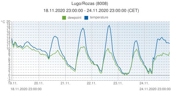Lugo/Rozas, Spain (8008): temperature & dewpoint: 18.11.2020 23:00:00 - 24.11.2020 23:00:00 (CET)