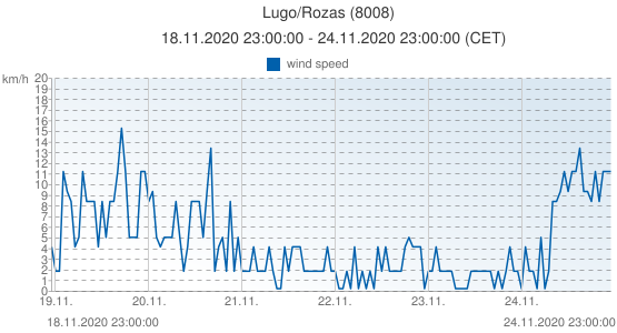 Lugo/Rozas, Spain (8008): wind speed: 18.11.2020 23:00:00 - 24.11.2020 23:00:00 (CET)