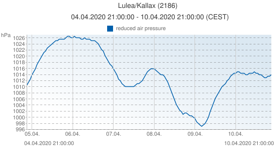 Lulea/Kallax, Suède (2186): reduced air pressure: 04.04.2020 21:00:00 - 10.04.2020 21:00:00 (CEST)