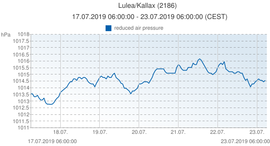 Lulea/Kallax, Svezia (2186): reduced air pressure: 17.07.2019 06:00:00 - 23.07.2019 06:00:00 (CEST)