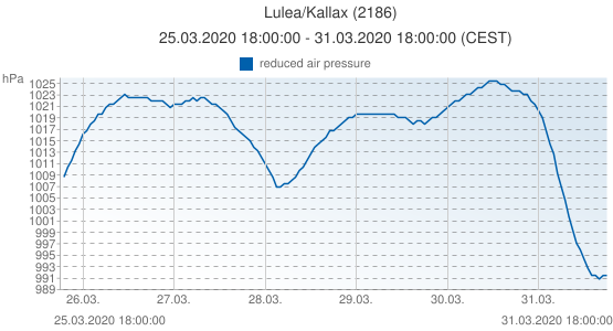 Lulea/Kallax, Suecia (2186): reduced air pressure: 25.03.2020 18:00:00 - 31.03.2020 18:00:00 (CEST)