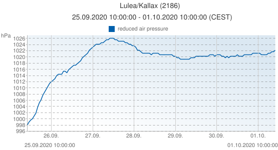 Lulea/Kallax, Suède (2186): reduced air pressure: 25.09.2020 10:00:00 - 01.10.2020 10:00:00 (CEST)