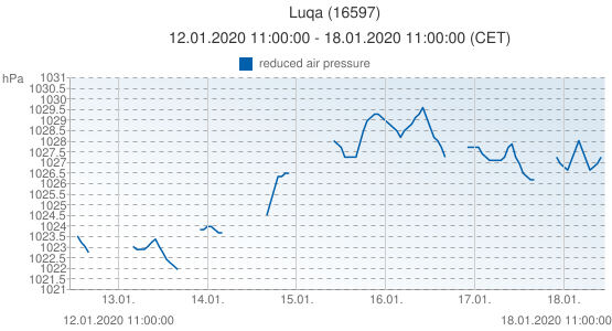 Luqa, Malta (16597): reduced air pressure: 12.01.2020 11:00:00 - 18.01.2020 11:00:00 (CET)