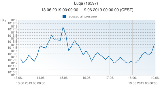 Luqa, Malta (16597): reduced air pressure: 13.06.2019 00:00:00 - 19.06.2019 00:00:00 (CEST)