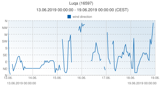 Luqa, Malta (16597): wind direction: 13.06.2019 00:00:00 - 19.06.2019 00:00:00 (CEST)