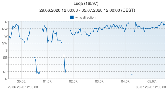 Luqa, Malta (16597): wind direction: 29.06.2020 12:00:00 - 05.07.2020 12:00:00 (CEST)
