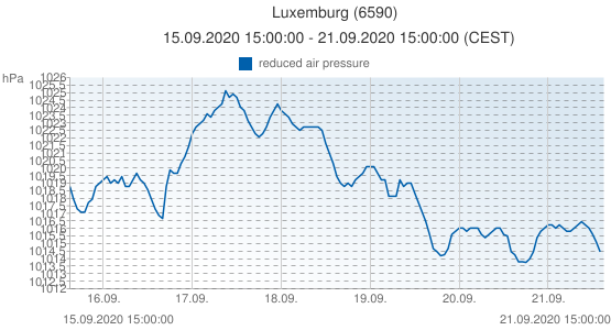 Luxemburg, Luxemburgo (6590): reduced air pressure: 15.09.2020 15:00:00 - 21.09.2020 15:00:00 (CEST)
