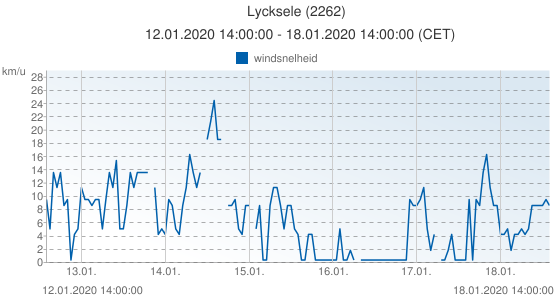 Lycksele, Zweden (2262): windsnelheid: 12.01.2020 14:00:00 - 18.01.2020 14:00:00 (CET)