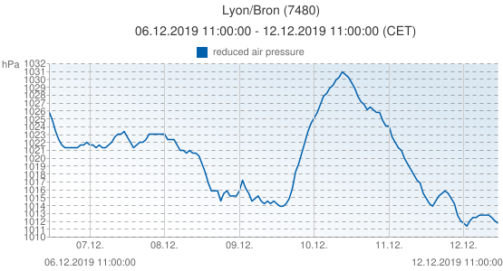 Lyon/Bron, France (7480): reduced air pressure: 06.12.2019 11:00:00 - 12.12.2019 11:00:00 (CET)