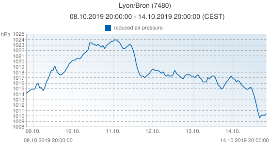 Lyon/Bron, France (7480): reduced air pressure: 08.10.2019 20:00:00 - 14.10.2019 20:00:00 (CEST)