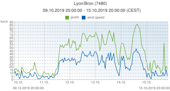 Lyon/Bron, France (7480): wind speed & gusts: 09.10.2019 20:00:00 - 15.10.2019 20:00:00 (CEST)