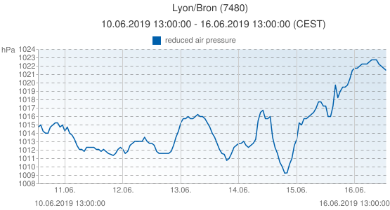 Lyon/Bron, France (7480): reduced air pressure: 10.06.2019 13:00:00 - 16.06.2019 13:00:00 (CEST)