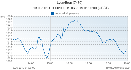 Lyon/Bron, Francia (7480): reduced air pressure: 13.06.2019 01:00:00 - 19.06.2019 01:00:00 (CEST)