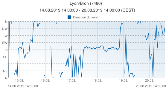 Lyon/Bron, France (7480): Direction du vent: 14.08.2019 14:00:00 - 20.08.2019 14:00:00 (CEST)