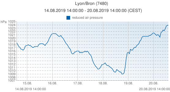 Lyon/Bron, France (7480): reduced air pressure: 14.08.2019 14:00:00 - 20.08.2019 14:00:00 (CEST)