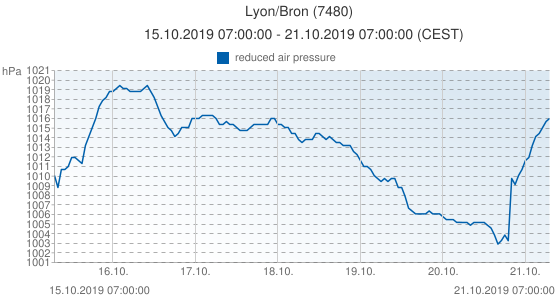 Lyon/Bron, France (7480): reduced air pressure: 15.10.2019 07:00:00 - 21.10.2019 07:00:00 (CEST)