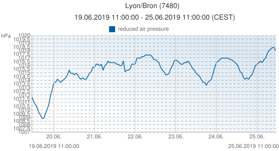 Lyon/Bron, Francia (7480): reduced air pressure: 19.06.2019 11:00:00 - 25.06.2019 11:00:00 (CEST)