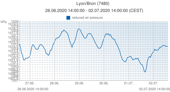 Lyon/Bron, France (7480): reduced air pressure: 26.06.2020 14:00:00 - 02.07.2020 14:00:00 (CEST)