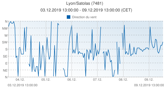 Lyon/Satolas, France (7481): Direction du vent: 03.12.2019 13:00:00 - 09.12.2019 13:00:00 (CET)