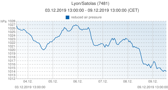 Lyon/Satolas, France (7481): reduced air pressure: 03.12.2019 13:00:00 - 09.12.2019 13:00:00 (CET)