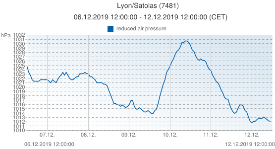 Lyon/Satolas, France (7481): reduced air pressure: 06.12.2019 12:00:00 - 12.12.2019 12:00:00 (CET)