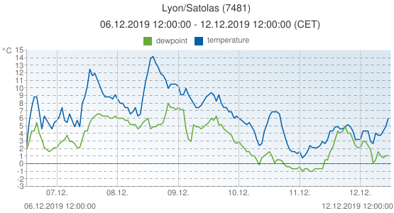 Lyon/Satolas, France (7481): temperature & dewpoint: 06.12.2019 12:00:00 - 12.12.2019 12:00:00 (CET)