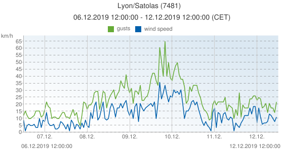 Lyon/Satolas, France (7481): wind speed & gusts: 06.12.2019 12:00:00 - 12.12.2019 12:00:00 (CET)