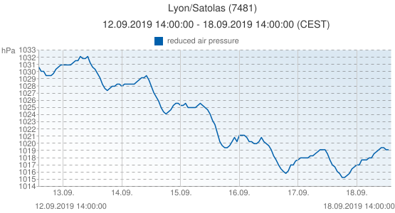 Lyon/Satolas, Francia (7481): reduced air pressure: 12.09.2019 14:00:00 - 18.09.2019 14:00:00 (CEST)