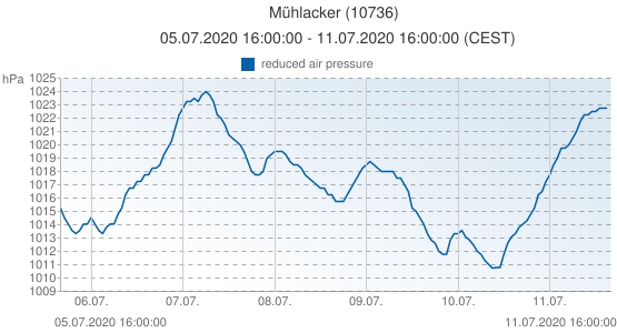 Mühlacker, Germany (10736): reduced air pressure: 05.07.2020 16:00:00 - 11.07.2020 16:00:00 (CEST)