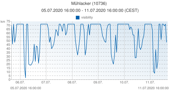 Mühlacker, Germany (10736): visibility: 05.07.2020 16:00:00 - 11.07.2020 16:00:00 (CEST)