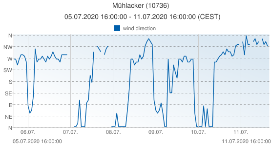 Mühlacker, Germany (10736): wind direction: 05.07.2020 16:00:00 - 11.07.2020 16:00:00 (CEST)