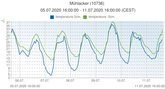 Mühlacker, Germany (10736): temperature 5cm & temperature -5cm: 05.07.2020 16:00:00 - 11.07.2020 16:00:00 (CEST)