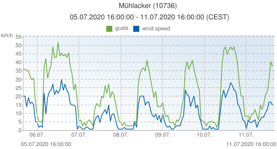 Mühlacker, Germany (10736): wind speed & gusts: 05.07.2020 16:00:00 - 11.07.2020 16:00:00 (CEST)