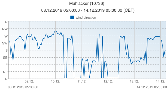 Mühlacker, Germany (10736): wind direction: 08.12.2019 05:00:00 - 14.12.2019 05:00:00 (CET)