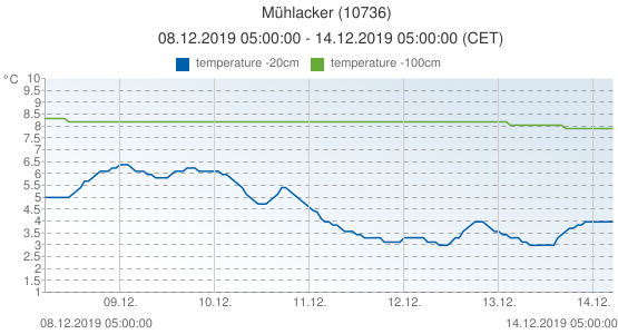 Mühlacker, Germany (10736): temperature -20cm & temperature -100cm: 08.12.2019 05:00:00 - 14.12.2019 05:00:00 (CET)
