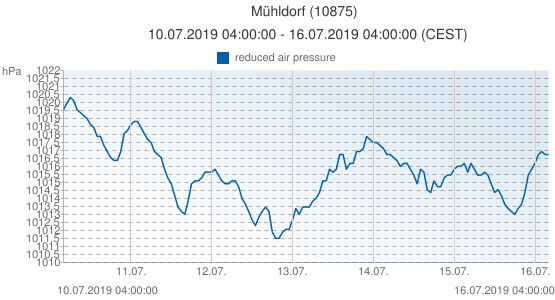 Mühldorf, Allemagne (10875): reduced air pressure: 10.07.2019 04:00:00 - 16.07.2019 04:00:00 (CEST)